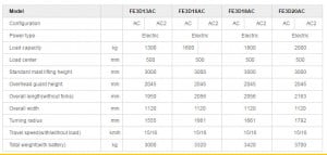 מלגזה חשמלית 2000 קג דגם FE3D20AC 1 300x143 - מלגזה חשמלית 2000 קג-FE3D20AC