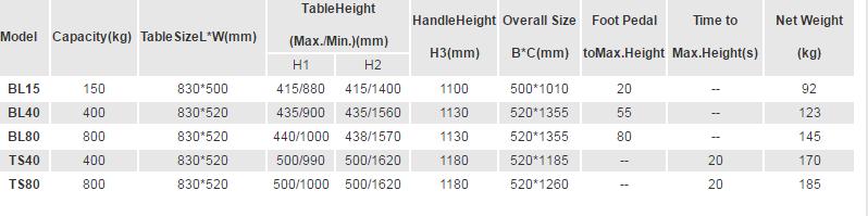 מפרט שולחן הרמה BS-15