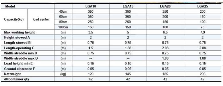 מפרט LGA - מלגזון קבל 500 קג N-106